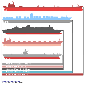 Large Ship Comparison | Largest Ship in the World